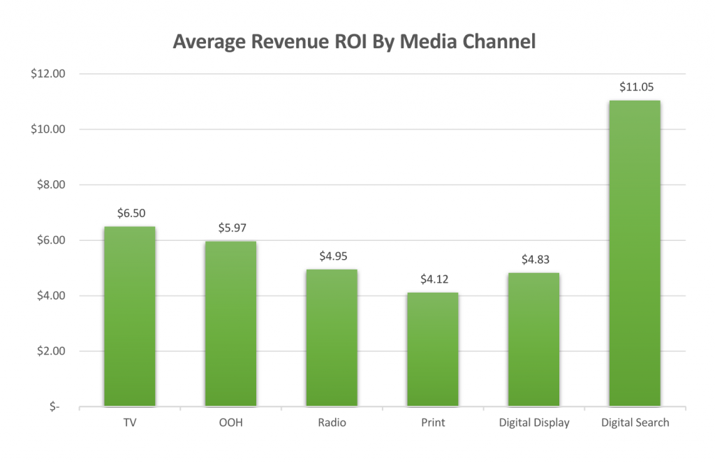 Measuring ROI